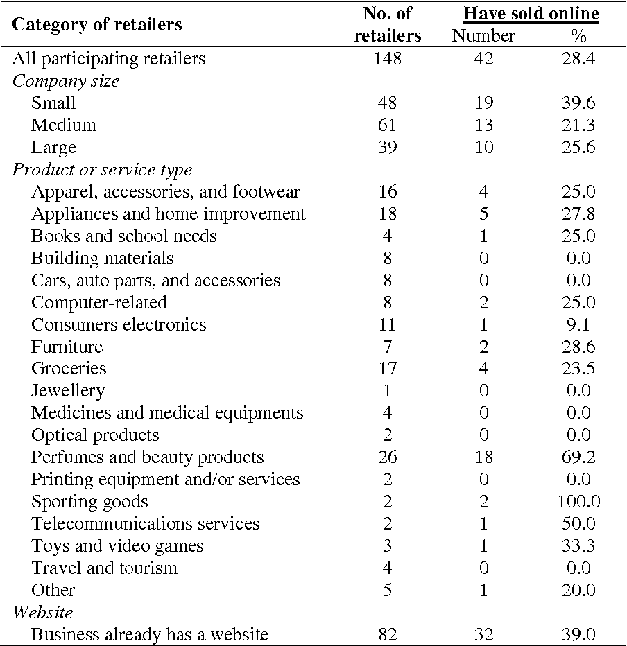 Table 1 from Factors influencing E-commerce Adoption by Retailers in