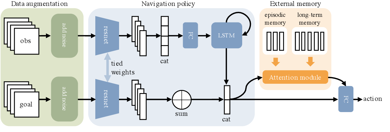 Figure 3 for Memory-Augmented Reinforcement Learning for Image-Goal Navigation