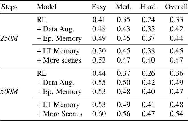 Figure 4 for Memory-Augmented Reinforcement Learning for Image-Goal Navigation