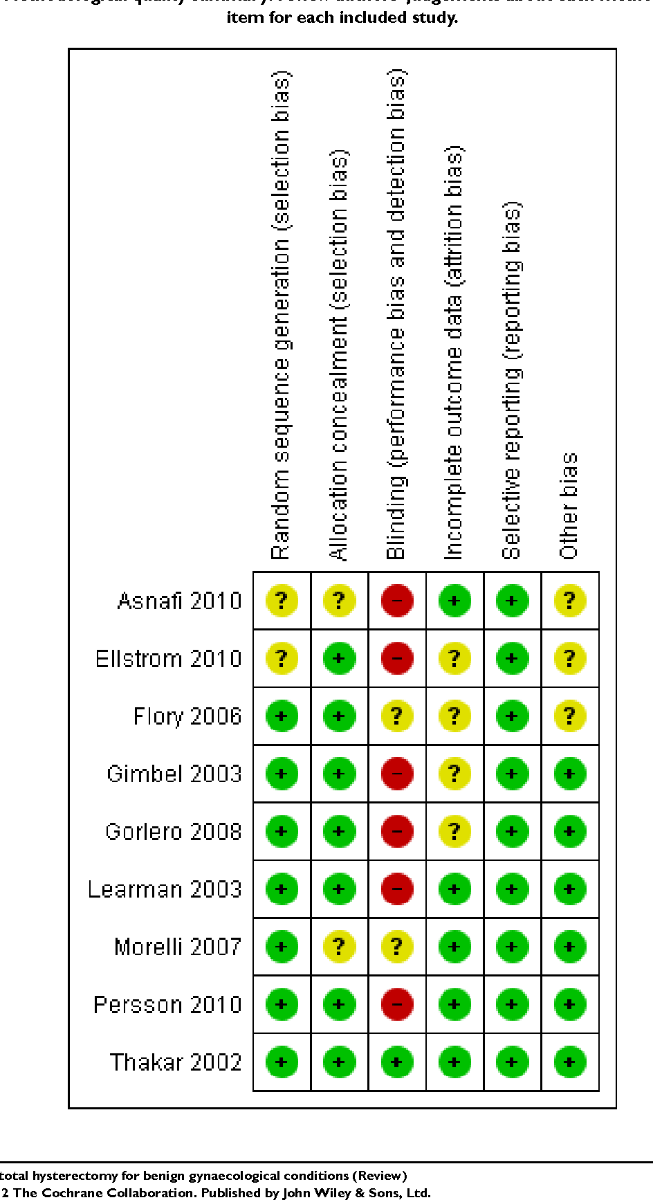 Figure 1. Methodological quality summary: review authors' judgements about each methodological quality item for each included study.