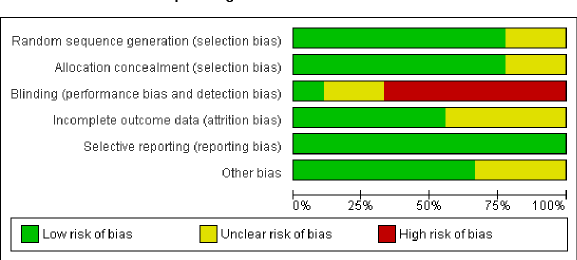 Figure 2. Risk of bias graph: review authors' judgements about each risk of bias item presented as percentages across all included studies.