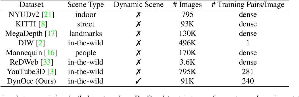 Figure 2 for DynOcc: Learning Single-View Depth from Dynamic Occlusion Cues