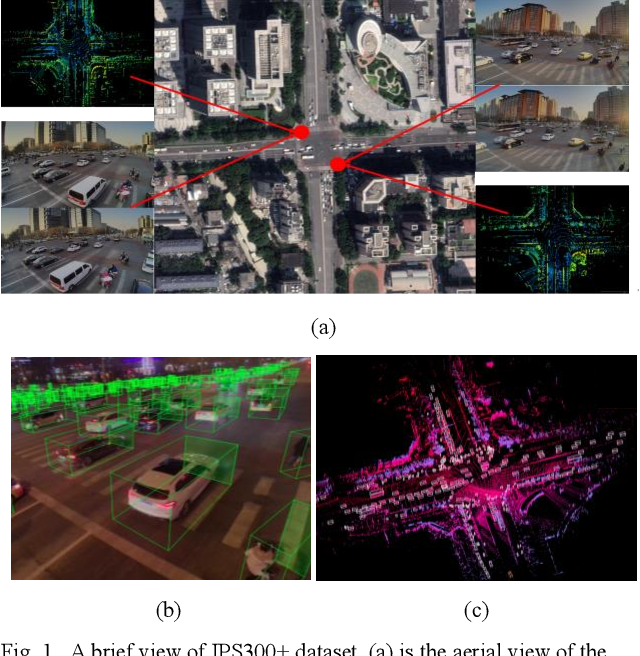 Figure 1 for IPS300+: a Challenging Multimodal Dataset for Intersection Perception System