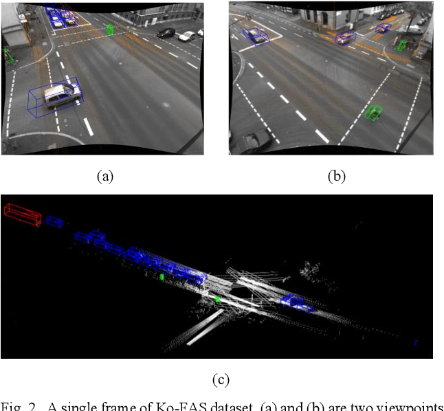 Figure 2 for IPS300+: a Challenging Multimodal Dataset for Intersection Perception System