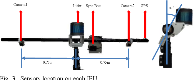 Figure 3 for IPS300+: a Challenging Multimodal Dataset for Intersection Perception System