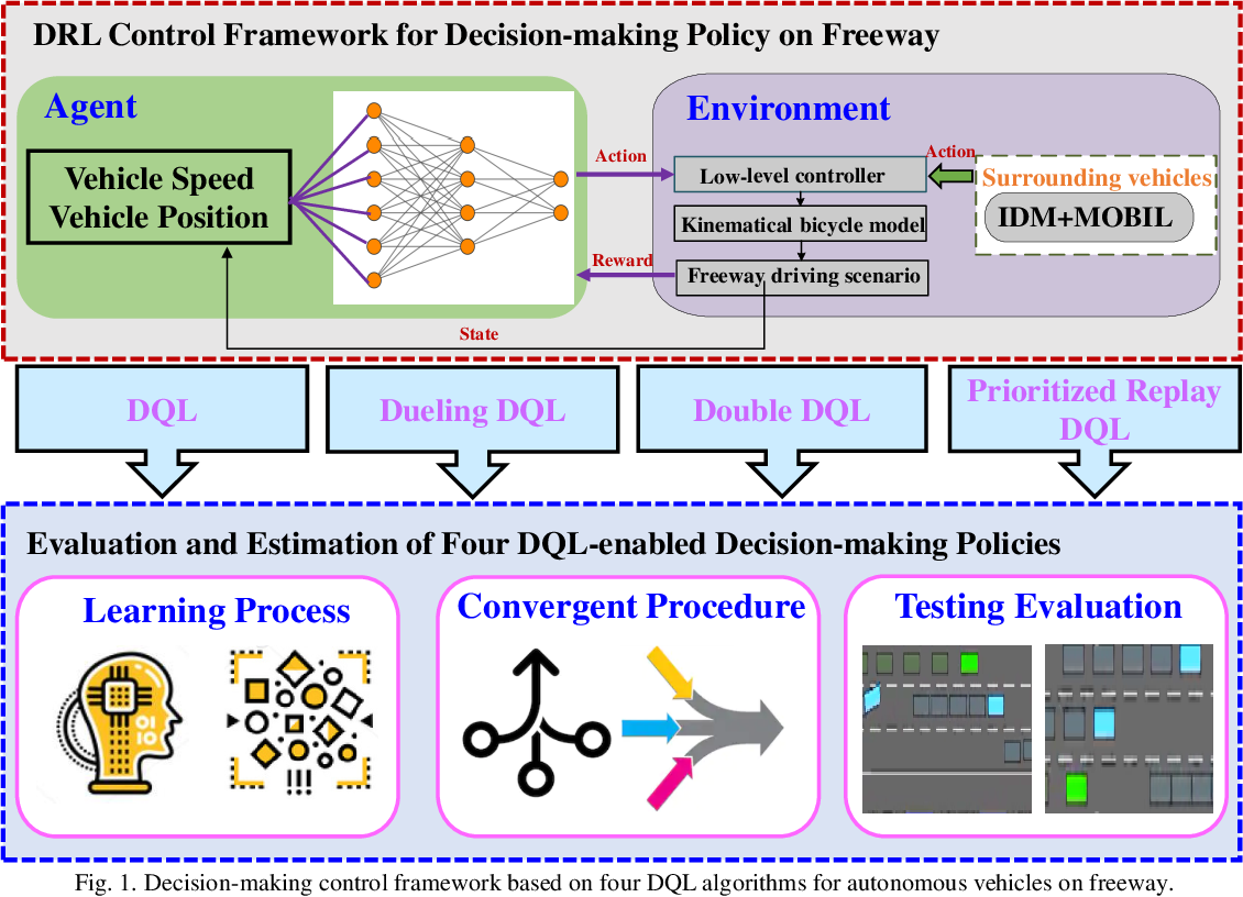 Figure 1 for A Comparative Analysis of Deep Reinforcement Learning-enabled Freeway Decision-making for Automated Vehicles