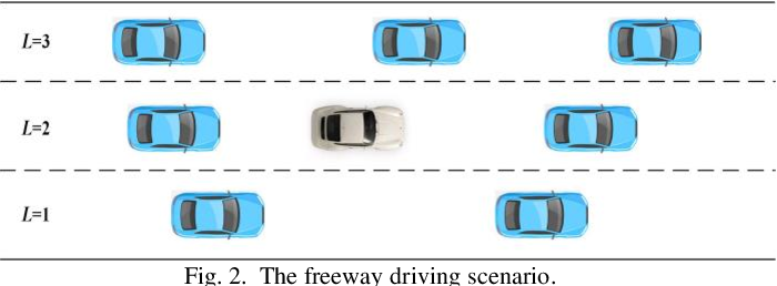 Figure 3 for A Comparative Analysis of Deep Reinforcement Learning-enabled Freeway Decision-making for Automated Vehicles