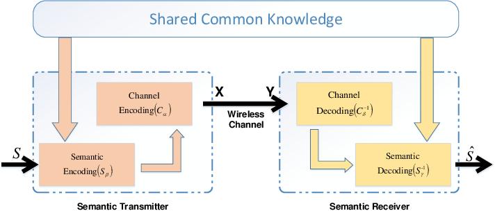 Figure 1 for Semantic Communication with Adaptive Universal Transformer