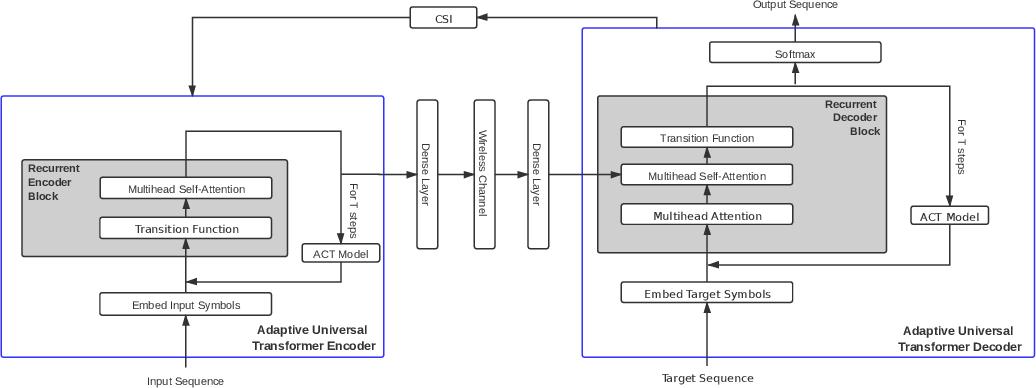 Figure 2 for Semantic Communication with Adaptive Universal Transformer
