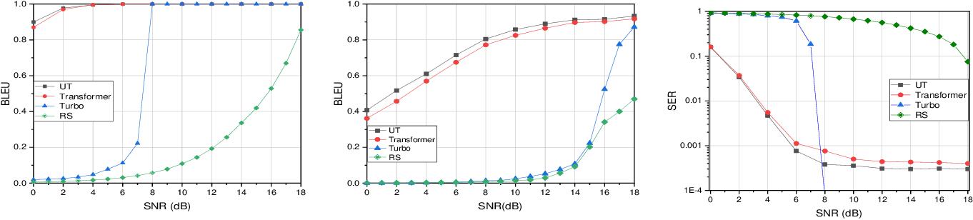 Figure 3 for Semantic Communication with Adaptive Universal Transformer