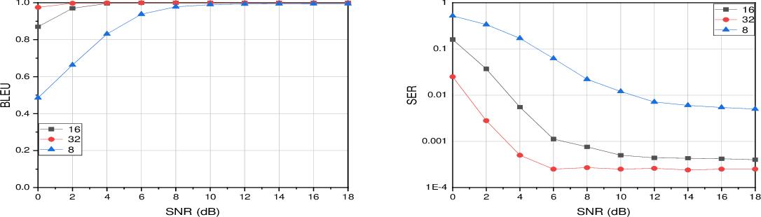 Figure 4 for Semantic Communication with Adaptive Universal Transformer