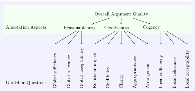 Figure 1 for Rhetoric, Logic, and Dialectic: Advancing Theory-based Argument Quality Assessment in Natural Language Processing