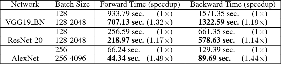 Figure 2 for AdaBatch: Adaptive Batch Sizes for Training Deep Neural Networks