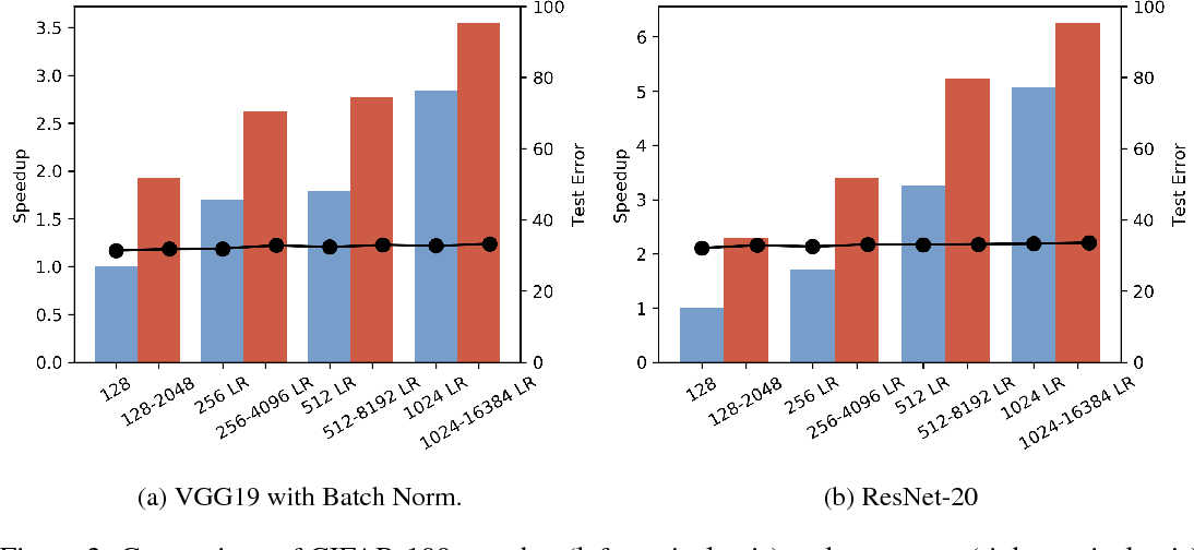 Figure 4 for AdaBatch: Adaptive Batch Sizes for Training Deep Neural Networks