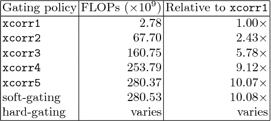 Figure 2 for Depth-Adaptive Computational Policies for Efficient Visual Tracking