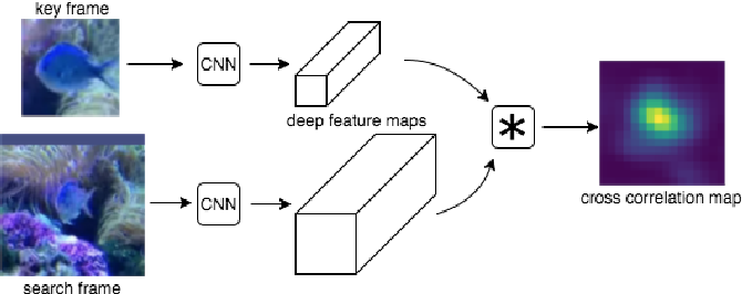 Figure 3 for Depth-Adaptive Computational Policies for Efficient Visual Tracking