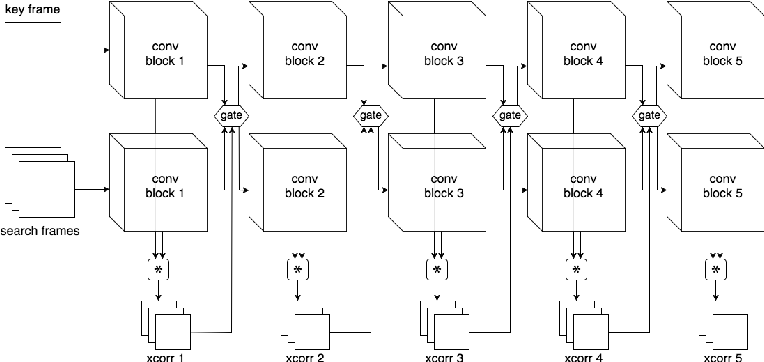 Figure 4 for Depth-Adaptive Computational Policies for Efficient Visual Tracking