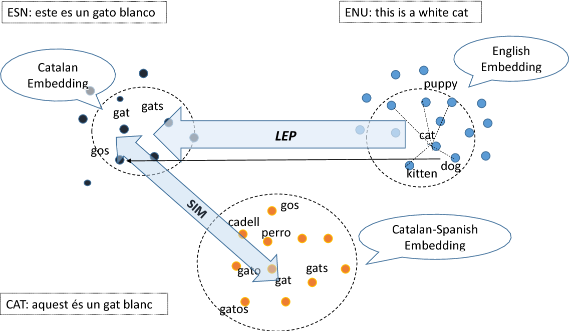 Figure 1 for Synthetic Data for Neural Machine Translation of Spoken-Dialects