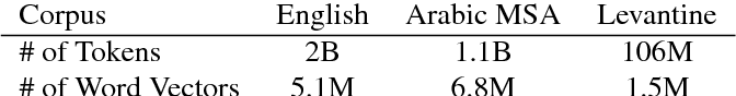 Figure 2 for Synthetic Data for Neural Machine Translation of Spoken-Dialects