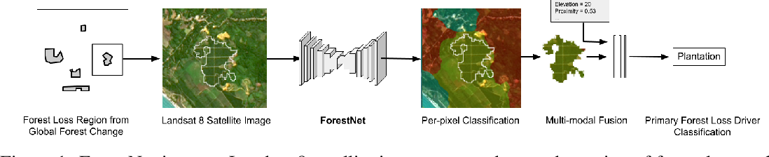 Figure 2 for ForestNet: Classifying Drivers of Deforestation in Indonesia using Deep Learning on Satellite Imagery