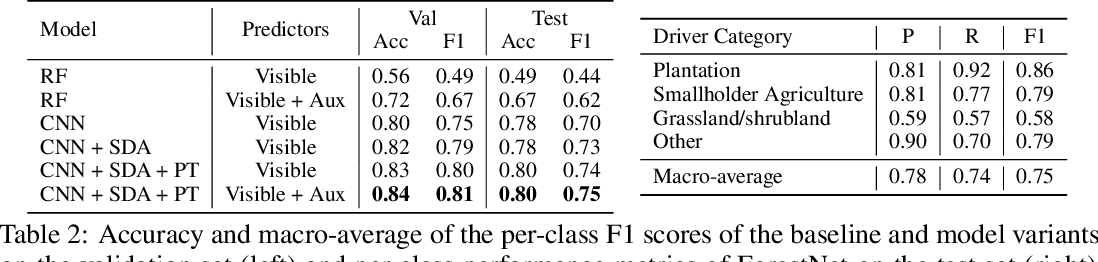 Figure 3 for ForestNet: Classifying Drivers of Deforestation in Indonesia using Deep Learning on Satellite Imagery
