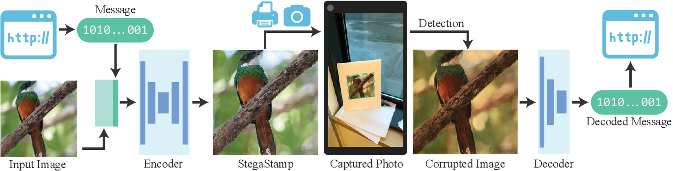 Figure 1 for StegaStamp: Invisible Hyperlinks in Physical Photographs