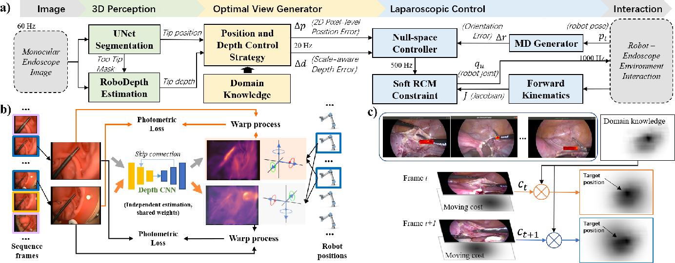 Figure 2 for Data-driven Holistic Framework for Automated Laparoscope Optimal View Control with Learning-based Depth Perception