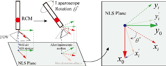 Figure 3 for Data-driven Holistic Framework for Automated Laparoscope Optimal View Control with Learning-based Depth Perception