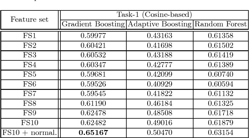 Figure 1 for Predicting Branch Visits and Credit Card Up-selling using Temporal Banking Data