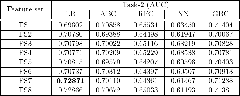 Figure 2 for Predicting Branch Visits and Credit Card Up-selling using Temporal Banking Data