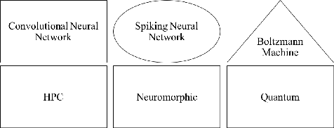 Figure 1 for A Study of Complex Deep Learning Networks on High Performance, Neuromorphic, and Quantum Computers