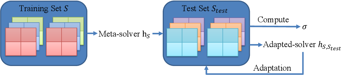 Figure 1 for Learning to Compute Approximate Nash Equilibrium for Normal-form Games