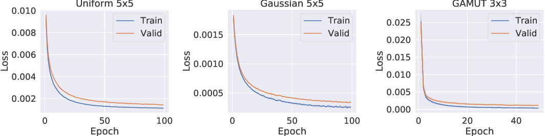 Figure 3 for Learning to Compute Approximate Nash Equilibrium for Normal-form Games