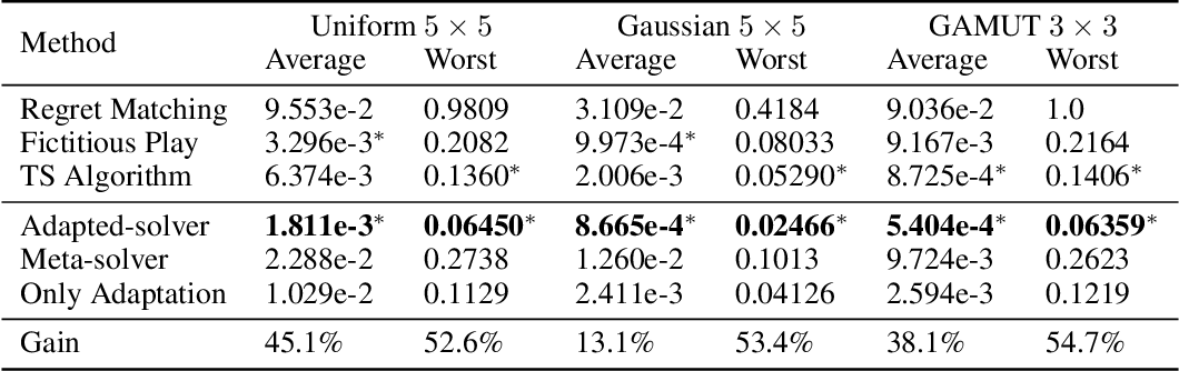 Figure 2 for Learning to Compute Approximate Nash Equilibrium for Normal-form Games