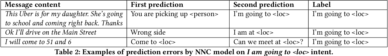 Figure 4 for OCC: A Smart Reply System for Efficient In-App Communications