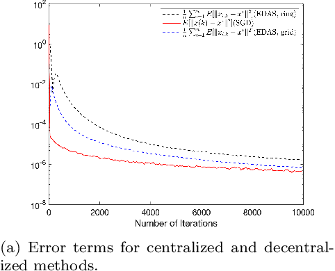 Figure 3 for Improving the Transient Times for Distributed Stochastic Gradient Methods
