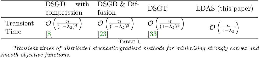 Figure 1 for Improving the Transient Times for Distributed Stochastic Gradient Methods