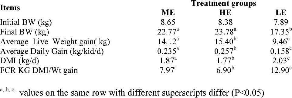 PDF] Effect of different dietary energy levels on the growth