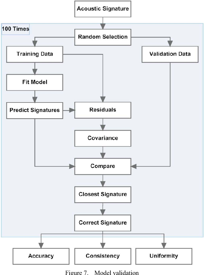 Figure 7. Model validation
