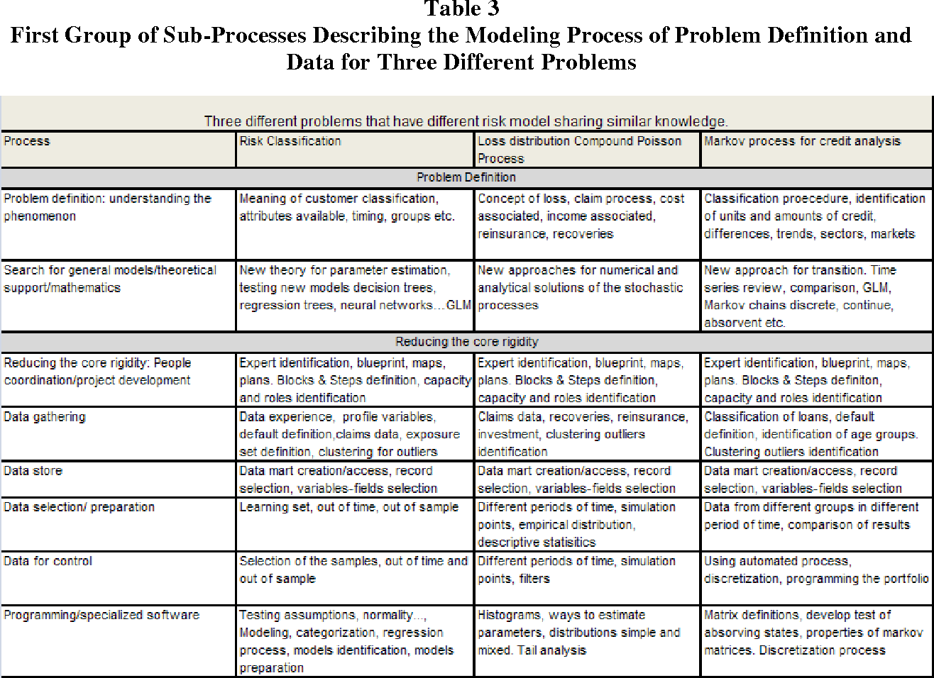 Table 3 from before and after modeling risk knowledge management table 3 first group of sub processes describing the modeling process of problem definition and malvernweather Images