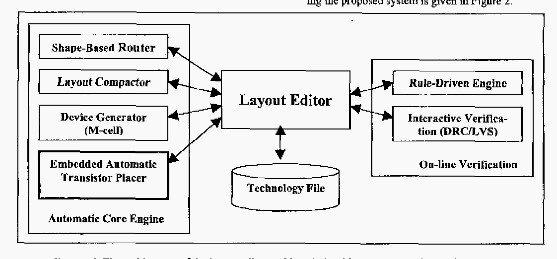 FIGURE 1.The architecture of the layout editor and its relationship with automatic transistor placer.