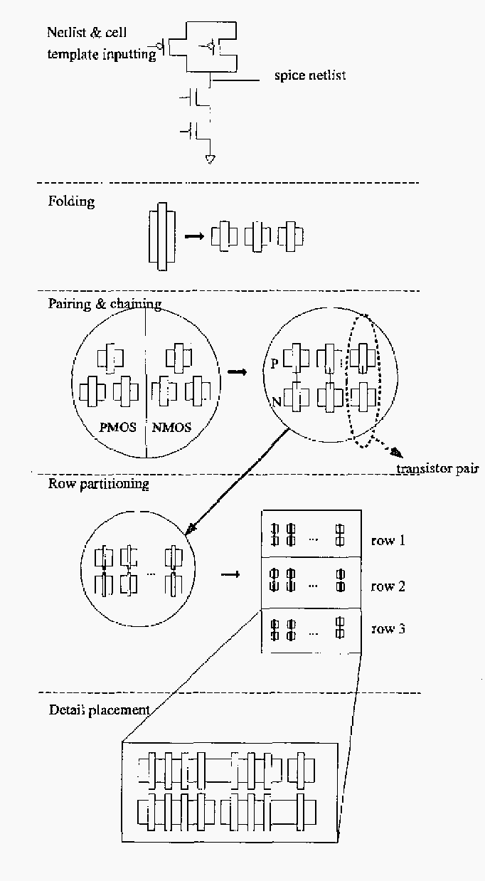 FIGURE 2 . A flowchart demonstrating the proposed multiple-row transistor placement system.