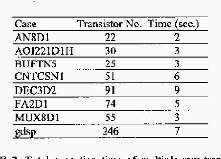 TABLE 1. Total execution time of multiple-row transistor placement system for different cases, where the number of rows specified in the cell template is 1.