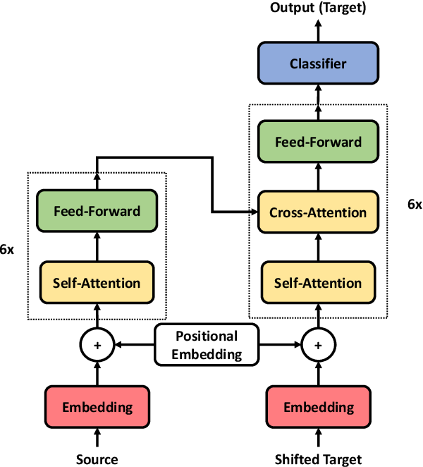 Figure 1 for Learning Source Phrase Representations for Neural Machine Translation