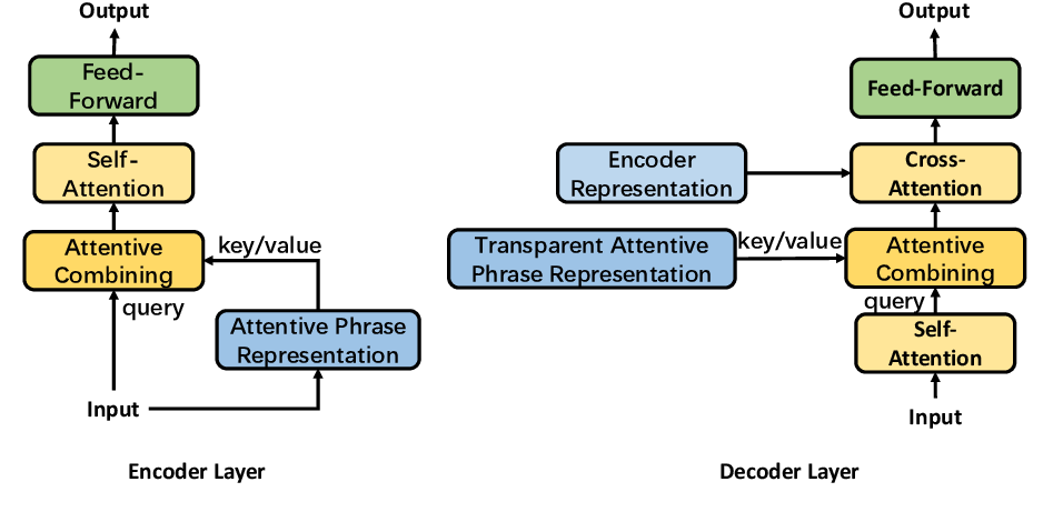 Figure 3 for Learning Source Phrase Representations for Neural Machine Translation