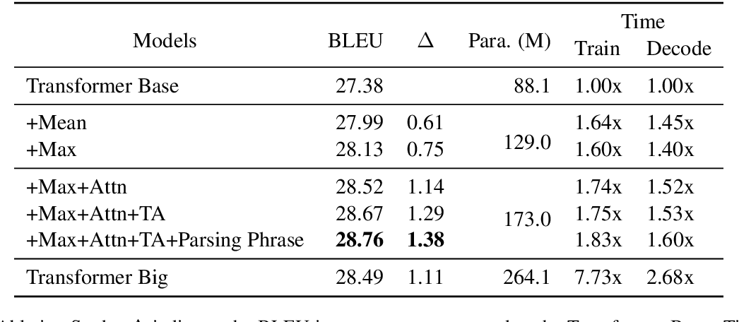 Figure 4 for Learning Source Phrase Representations for Neural Machine Translation
