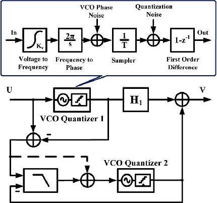 Fig. 1. Block diagram of a VCO-based 0-ΔΣ MASH ADC structure and the behavioral model of a VCO-based quantizer.