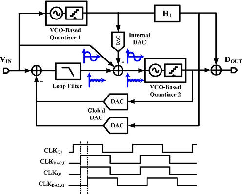 Fig. 2. Presented 0–2 MASH VCO-based ΔΣ ADC. The digital filter H1 is illustrated in detail in Fig. 6.