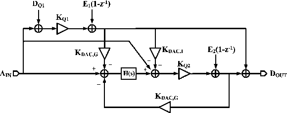 Fig. 3. Signal model of the proposed MASH ADC.