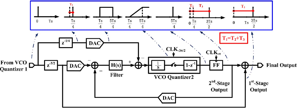 Fig. 6. Impulse invariance transformation of the second stage in the presented 0–2 MASH VCO-based ADC.